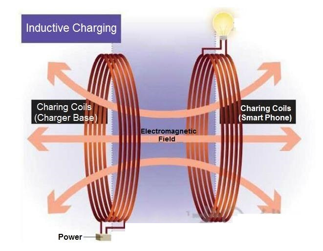 How does Qi Wireless Charging work?